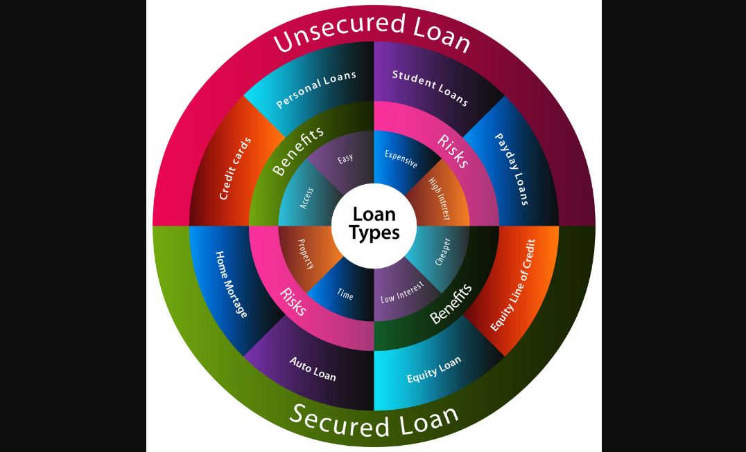 Types - Unsecured loans
